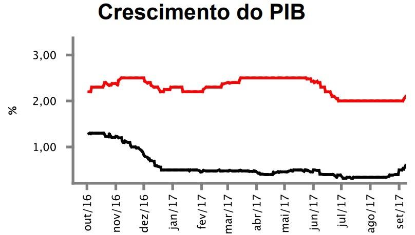 Estimativas para o PIB de 2017 (linha preta) e de 2018 (vermelha) estão avançando