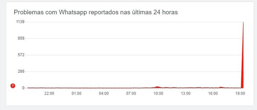 Site Downdetector apresenta pico de notificações sobre problemas no WhatsApp nesta terça (9) — Foto: Reprodução