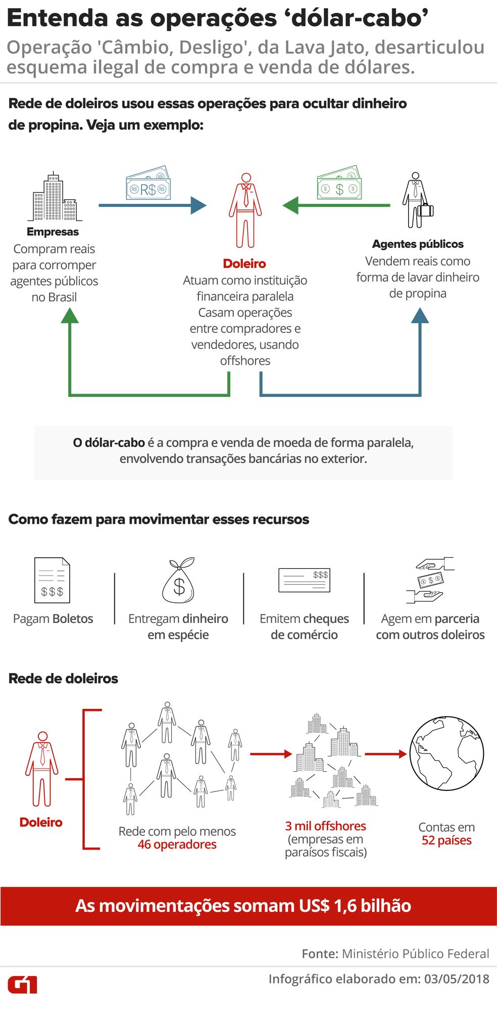 Infográfico mostra o esquema ilegal de compra e venda de dólares deflagrado na operação 'Câmbio, Desligo' (Foto: Infográfico: Juliane Monteiro/G1)