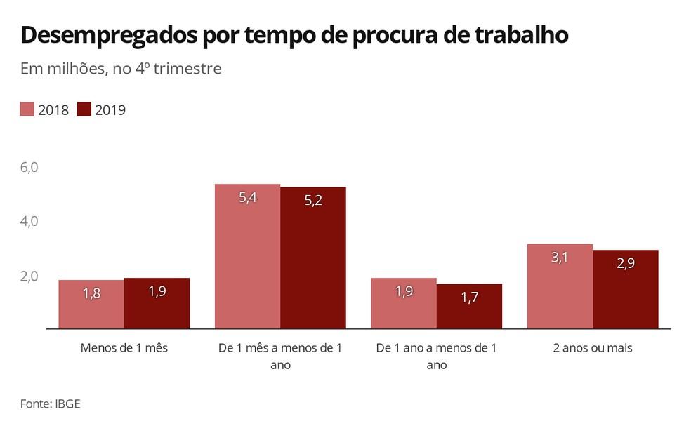 Tempo de procura de trabalho — Foto: Economia G1