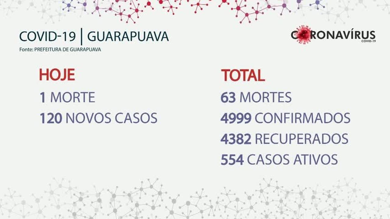 Secretaria de Saúde divulga 63ª morte por Covid-19 em Guarapuava
