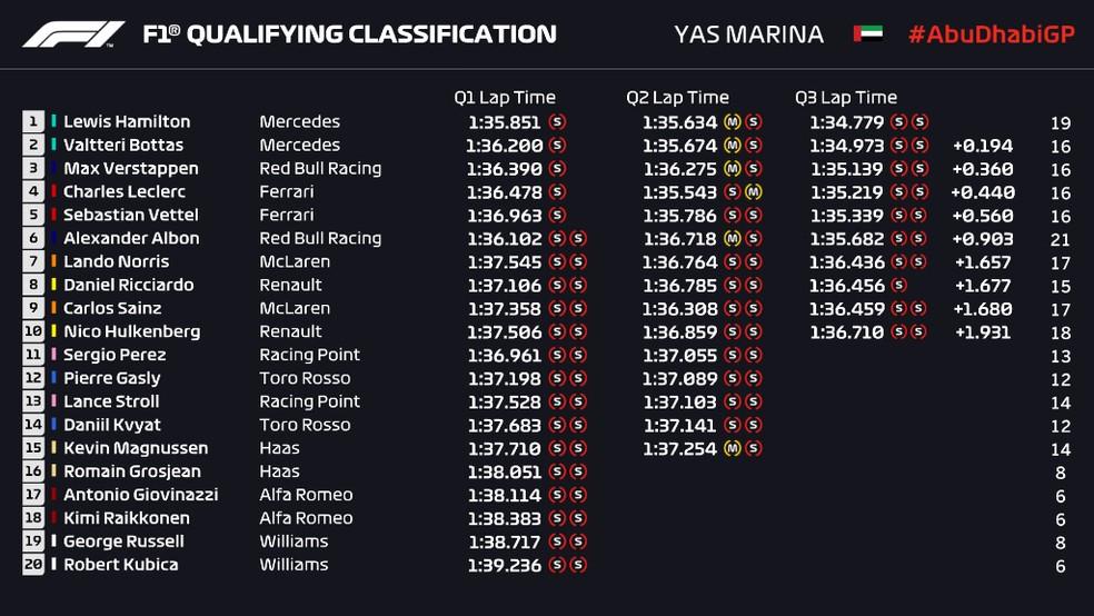 Resultado do treino classificatório do GP de Abu Dhabi — Foto: Reprodução/FOM