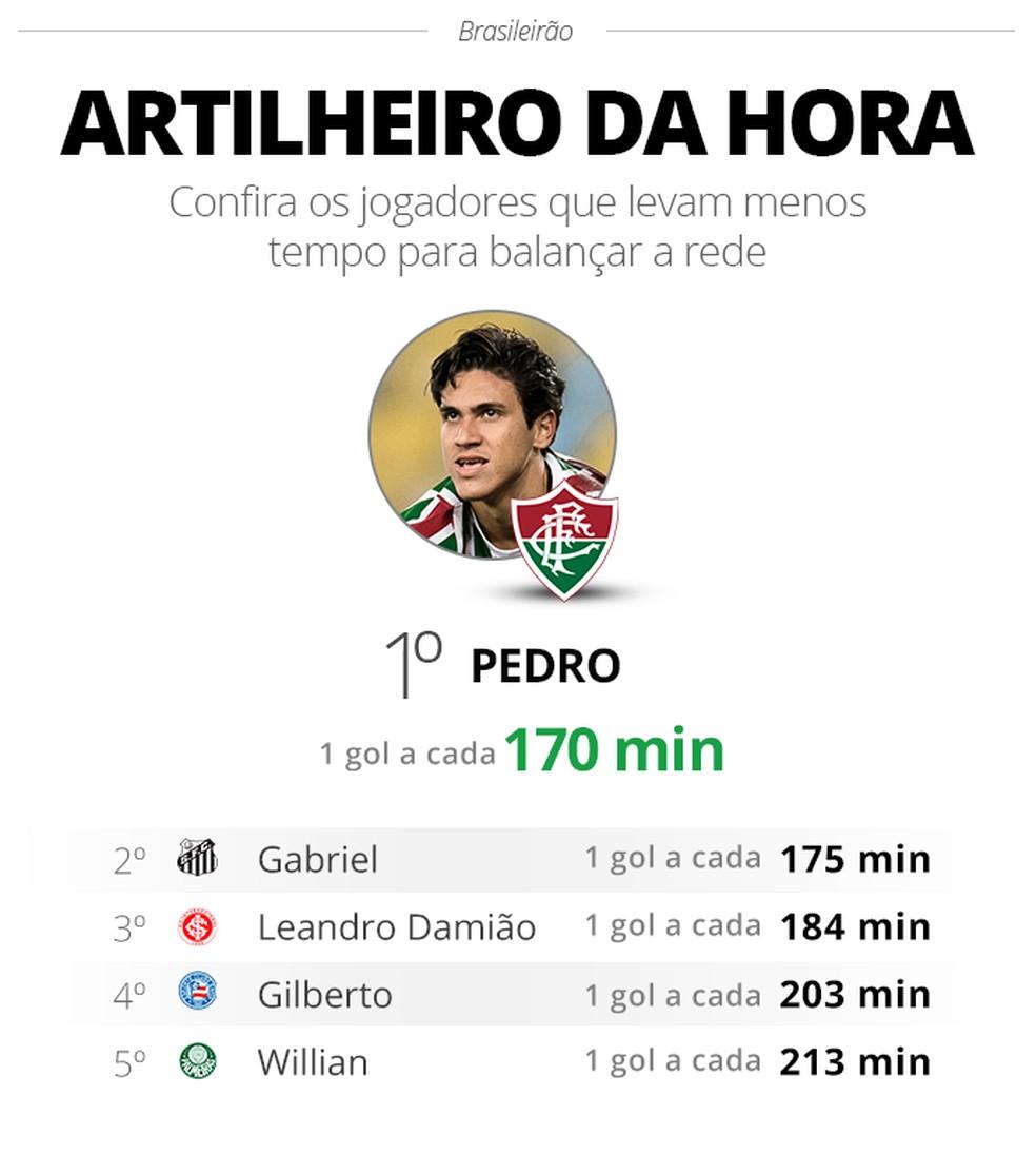 ? Foto: Espião Estatístico / Infoesporte