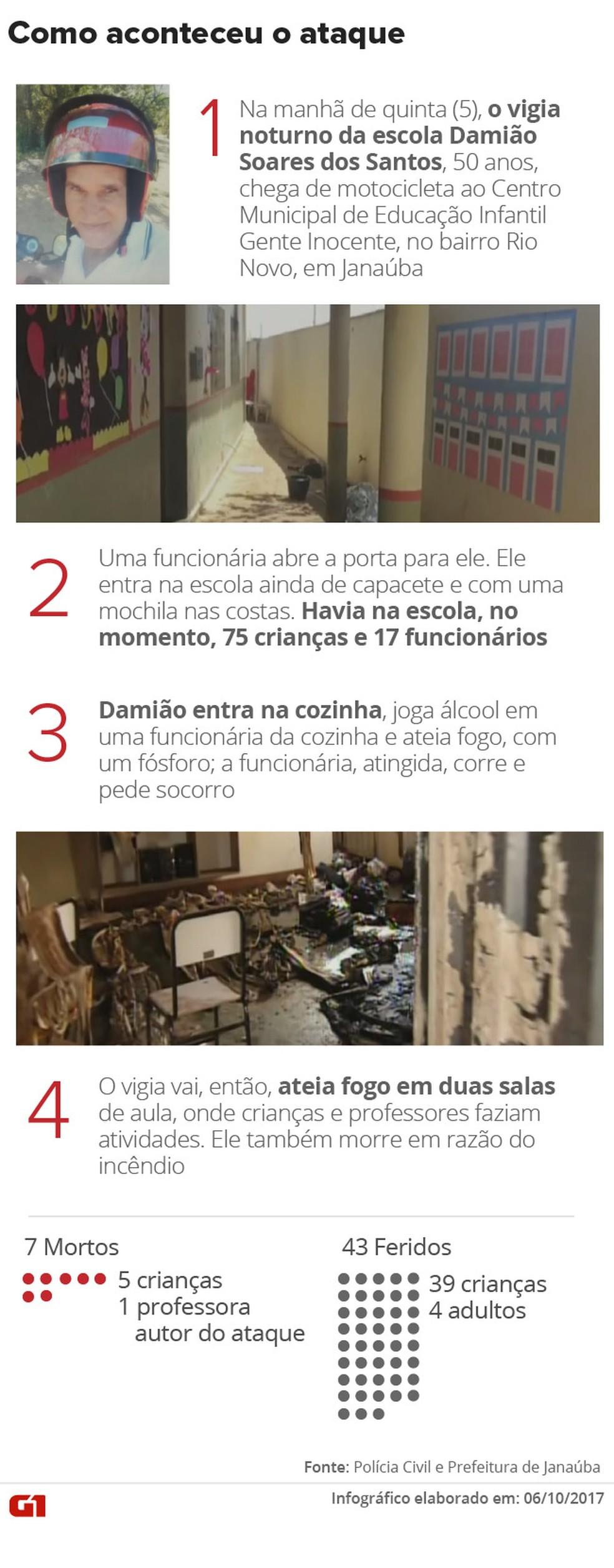 ATUALIZADA Como aconteceu o ataque em Janauba (Foto: Arte/G1)