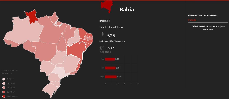 Bahia é o estado com maior número de crimes violentos em março de 2020