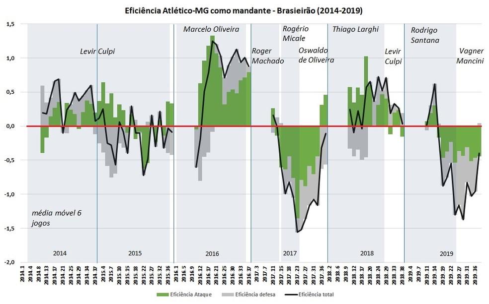 Eficiência do Atlético-MG quando mandante em Brasileirões desde 2014 — Foto: Espião Estatístico/Bruno Imaizumi