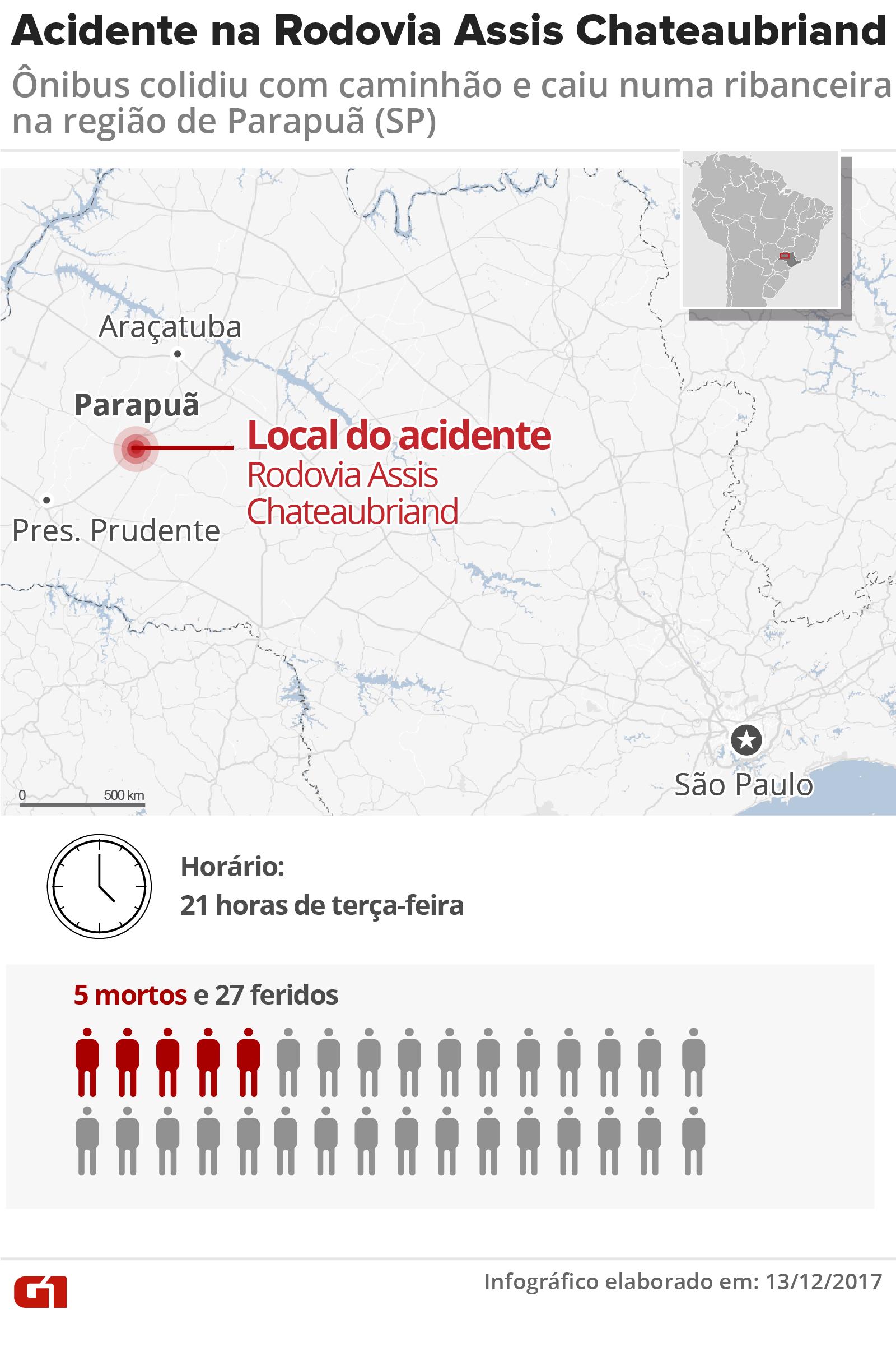 Acidente com ônibus de sacoleiros deixa 5 mortos e 27 feridos no interior de São Paulo