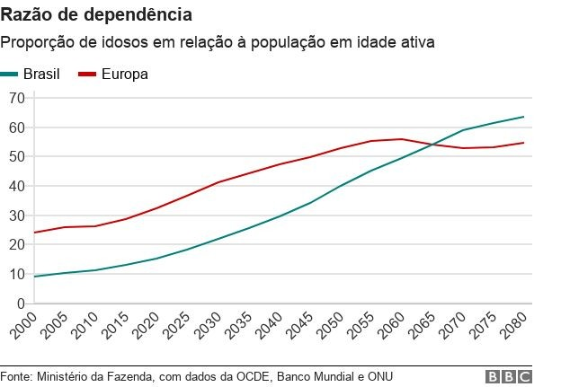 Gráfico 4 (Foto: BBC )