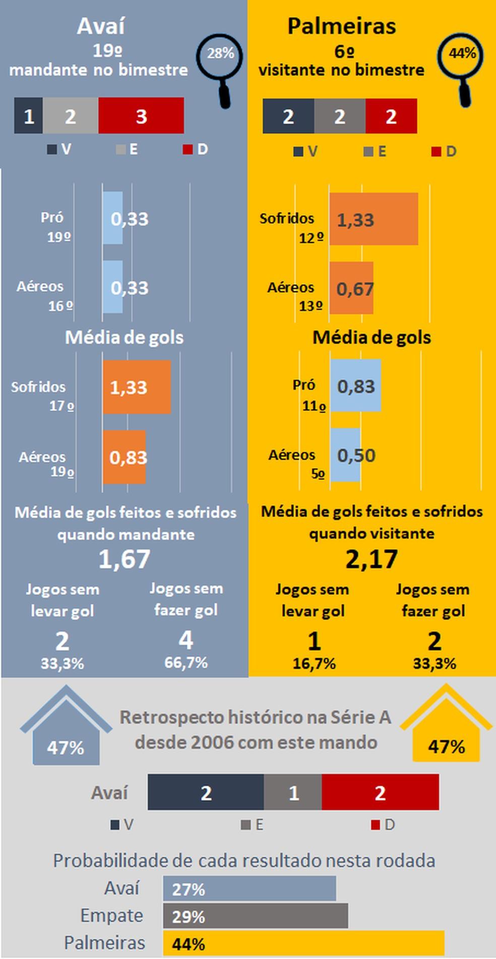 Favoritismos #28 — Foto: Espião Estatístico