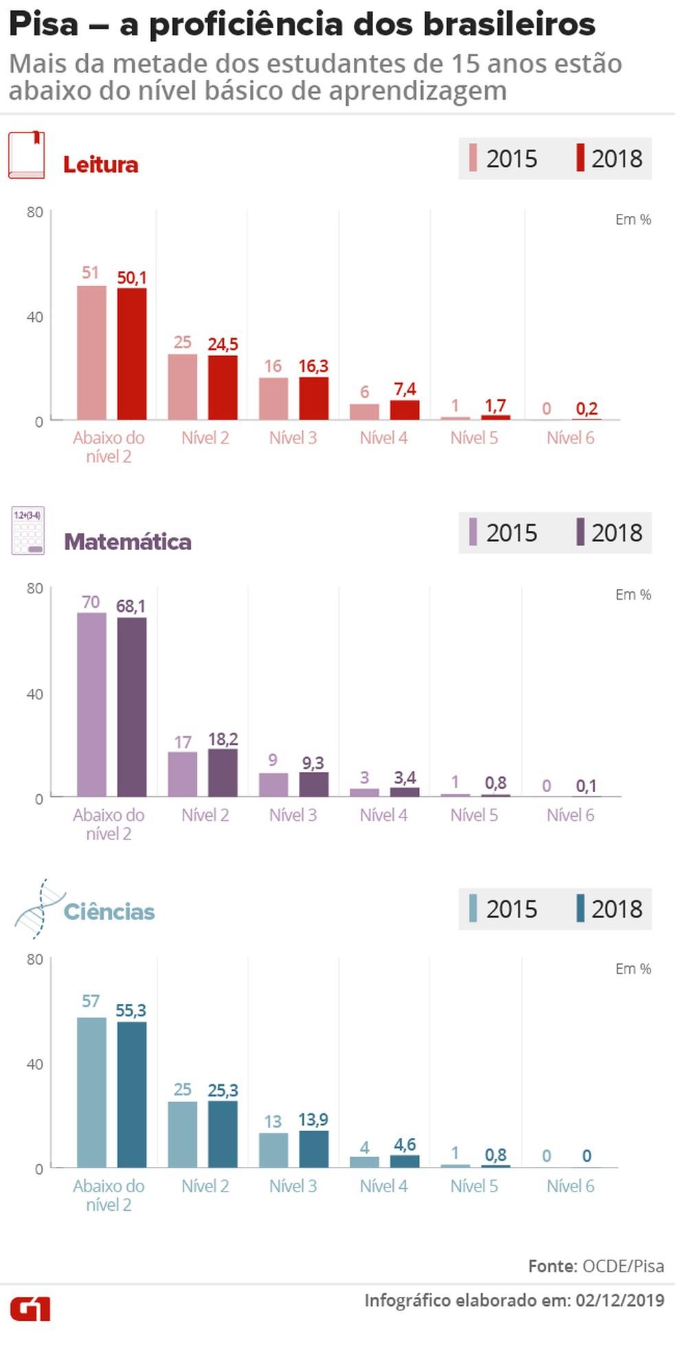 Os resultados do Brasil no Pisa 2018 mostram que a maioria dos estudantes continua no nível abaixo do considerado básico em leitura, matemática e ciências — Foto: Juliane Monteiro e Aparecido Gonçalves/G1