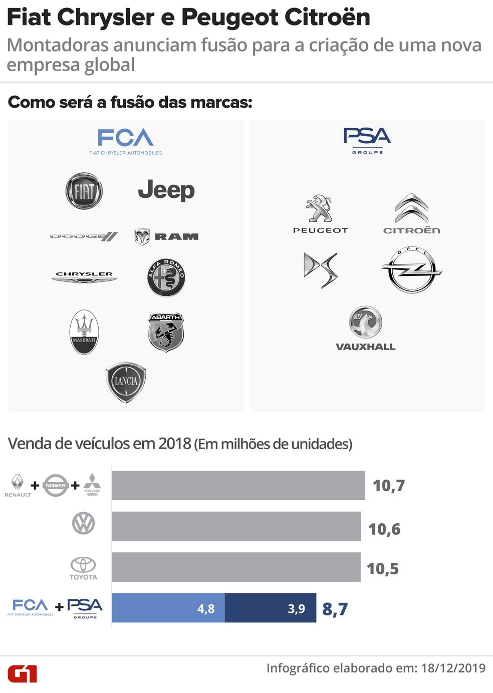 Fiat Chrysler e Peugeot Citröen — Foto: Rodrigo Sanches/G1