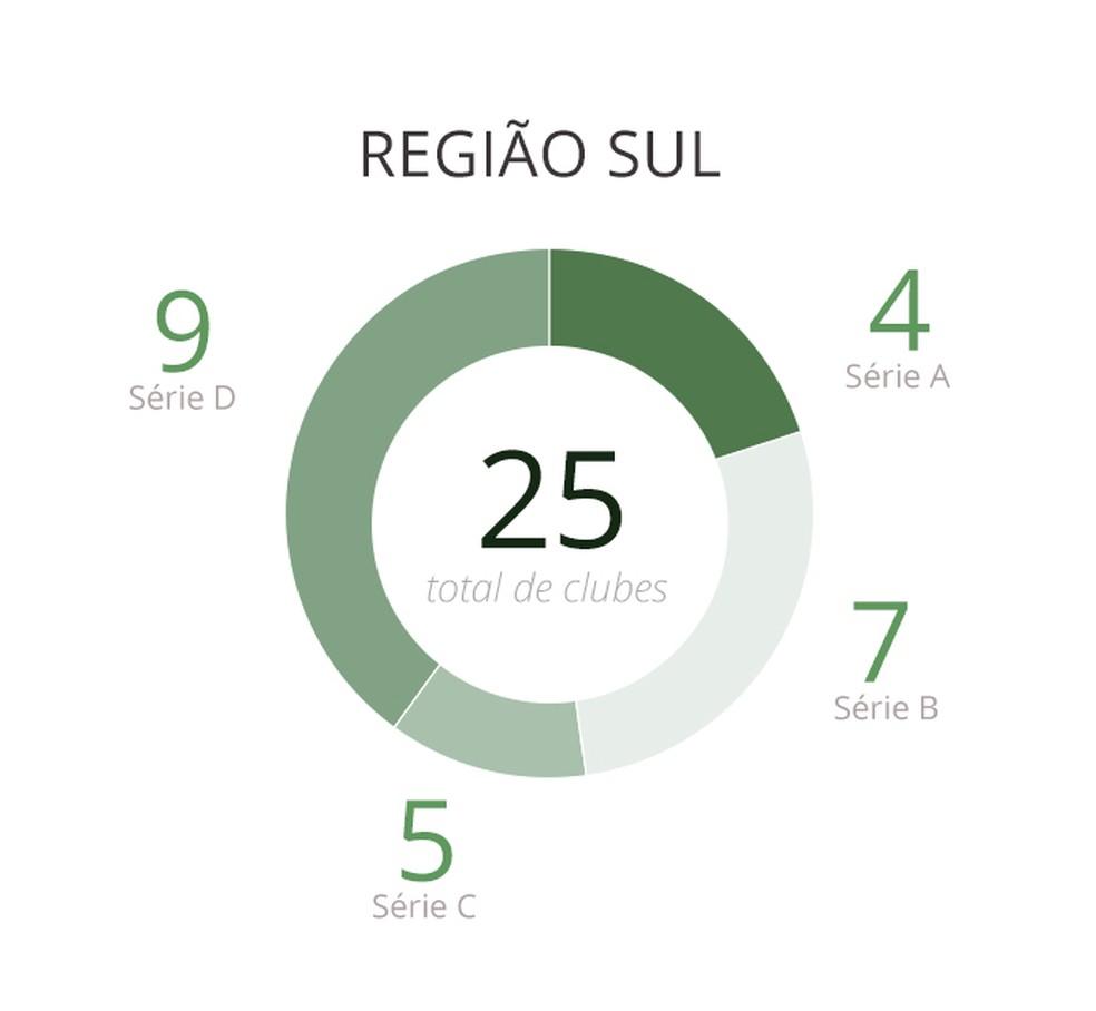 Brasileirão 2020 - Sul OK — Foto: Arte/GloboEsporte.com