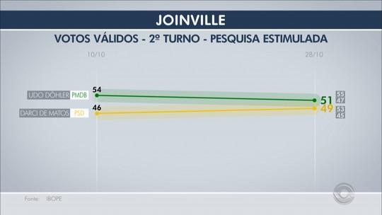 Ibope, votos válidos: Udo tem 51%, e Darci, 49%, no 2º turno em Joinville
