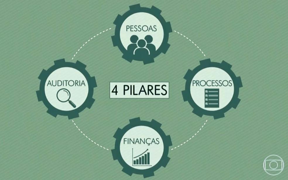 Veja os 4 pilares da administração (Foto: Globo Rural)