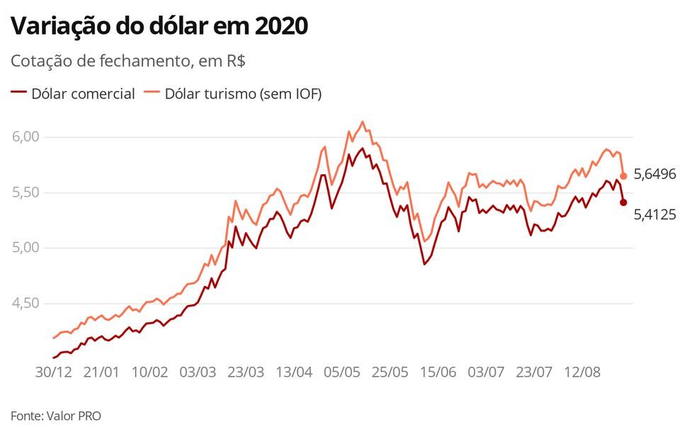 Variação do dólar em 2020 — Foto: g1