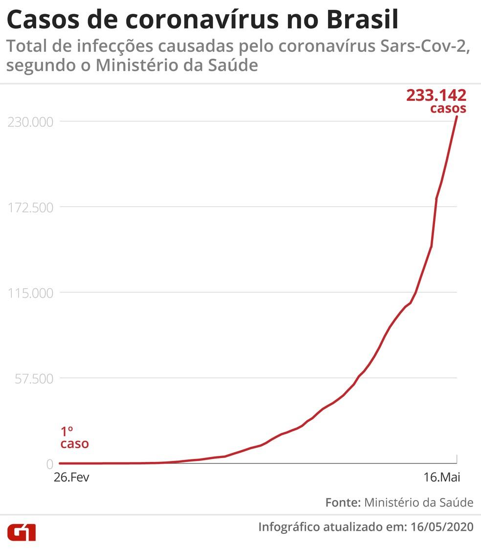 Foram mais 14.919 novos casos registrados em 24 horas — Foto: Rodrigo Sanches/ G1
