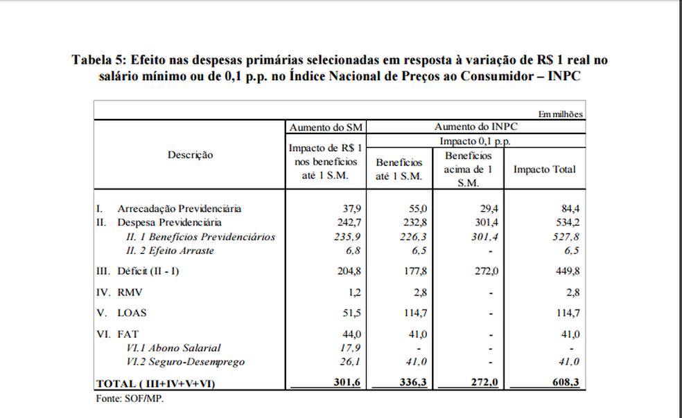 Impacto do reajuste do salário mínimo (Foto: Projeto da LDO de 2018)
