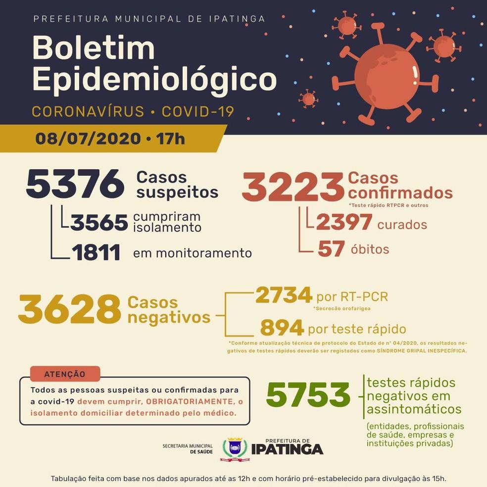 Boletim epidemiológico divulgado pela Prefeitura de Ipatinga nesta quarta-feira (8) — Foto: Prefeitura de Ipatinga/Divulgação