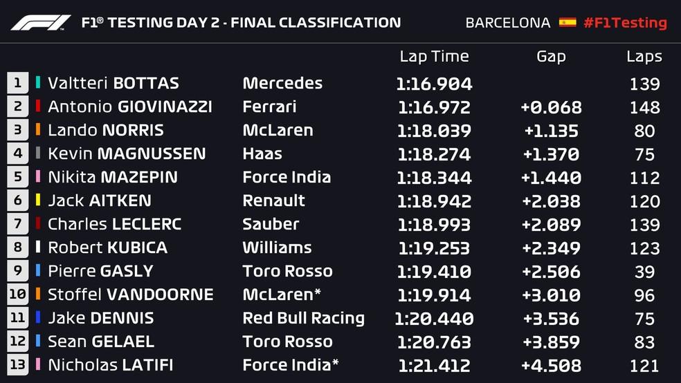 F1 testing (Foto: Reprodução)