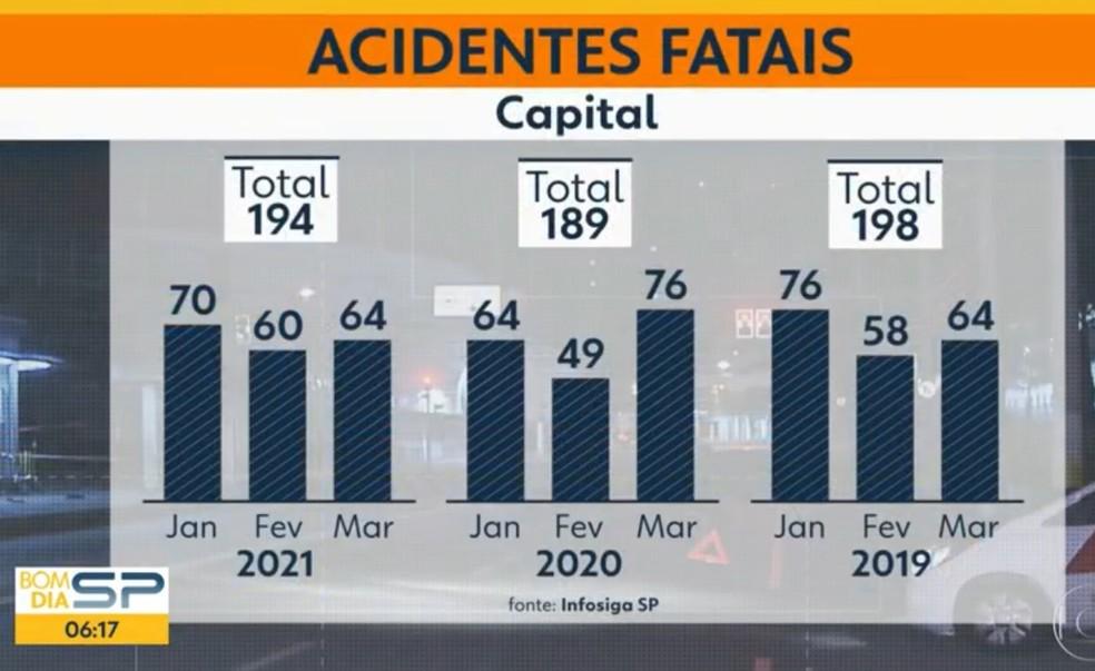 De acordo com dados do Infosiga, na soma dos três primeiros meses desse ano foram 194 acidentes fatais; no ano passado, no mesmo período, 189 — Foto: TV Globo/Reprodução