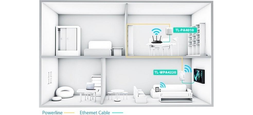 Powerline é uma solução para distribuição de Internet na residência usando a rede de energia (Foto: Divulgação/TP-Link)