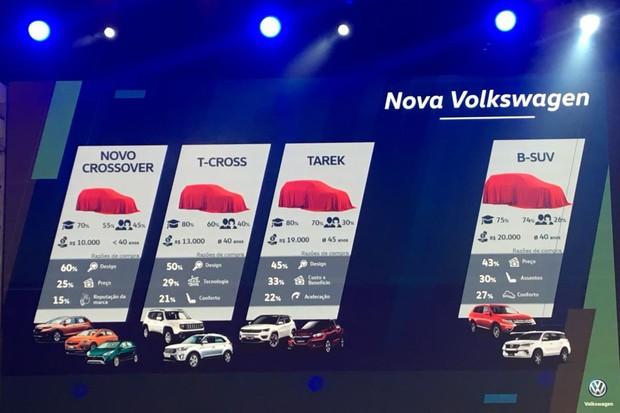 Imagem exibe a nova gama de SUVs da Volkswagen (Foto: Guilherme Blanco Muniz/Autoesporte)