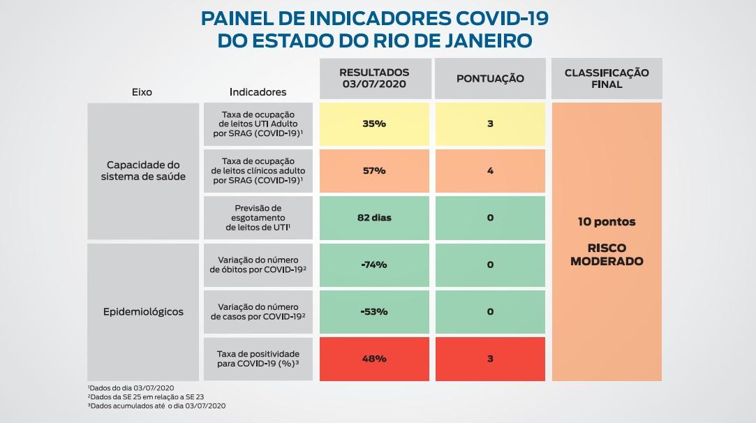 RJ está em risco 'moderado' de transmissão da Covid-19 durante reabertura, diz painel do governo
