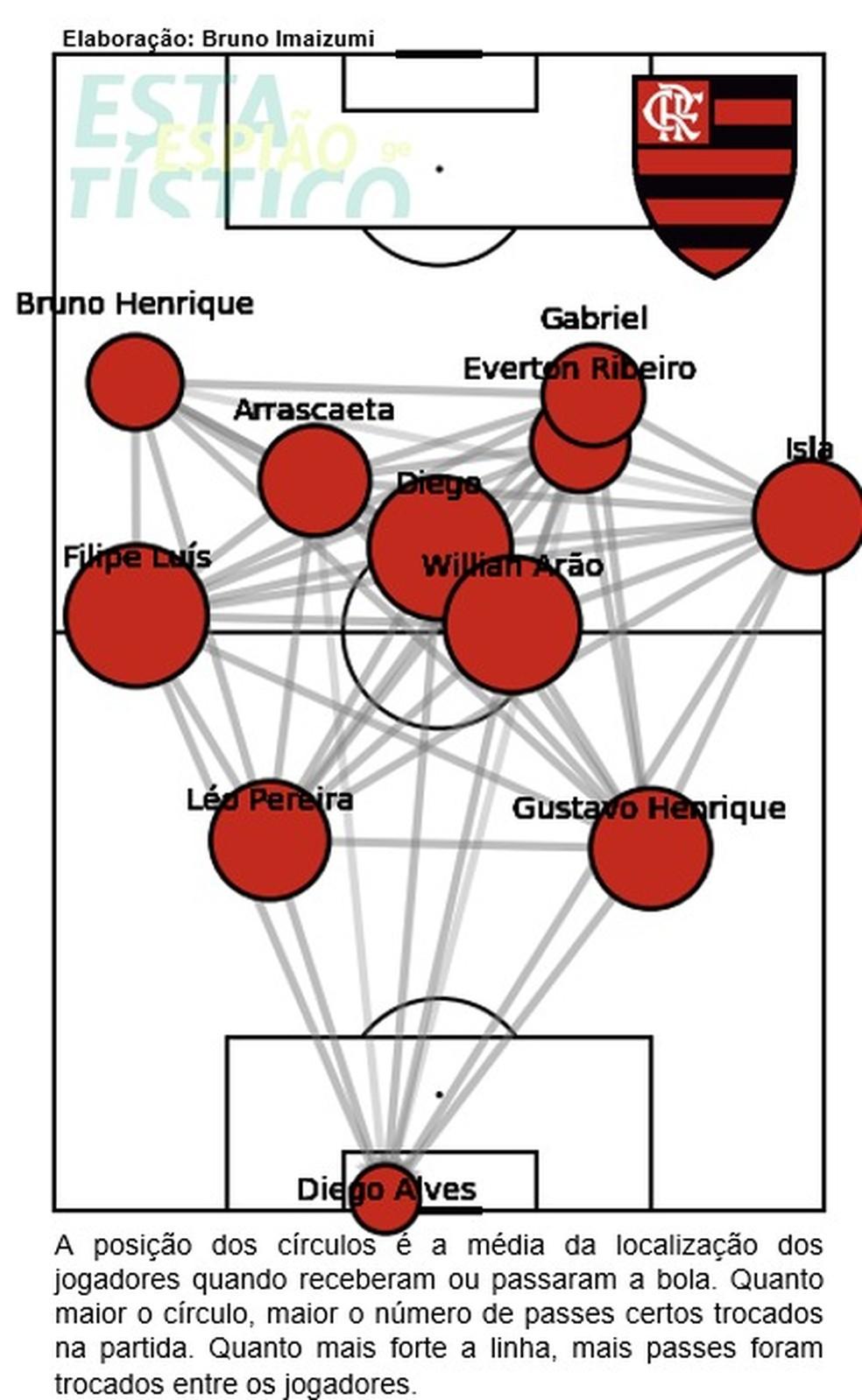 Mapa de passes Flamengo Corinthians — Foto: Espião Estatístico