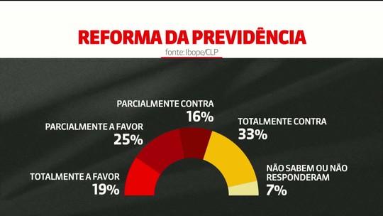 Pesquisa Ibope avalia percepção dos brasileiros sobre a reforma da Previdência