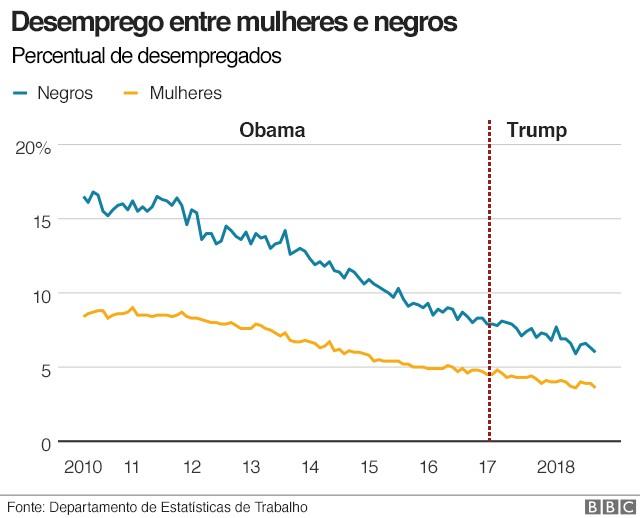 Desemprego Trump (Foto: BBC News Brasil)