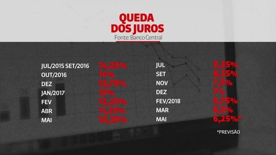 Apesar de alta do dólar, mercado prevê que Copom fará novo corte nos juros, para 6,25% ao ano