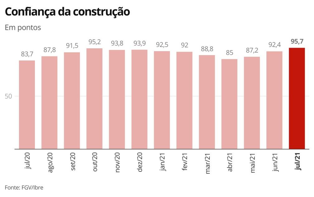 Confiança da construção - julho/2021 — Foto: Economia G1