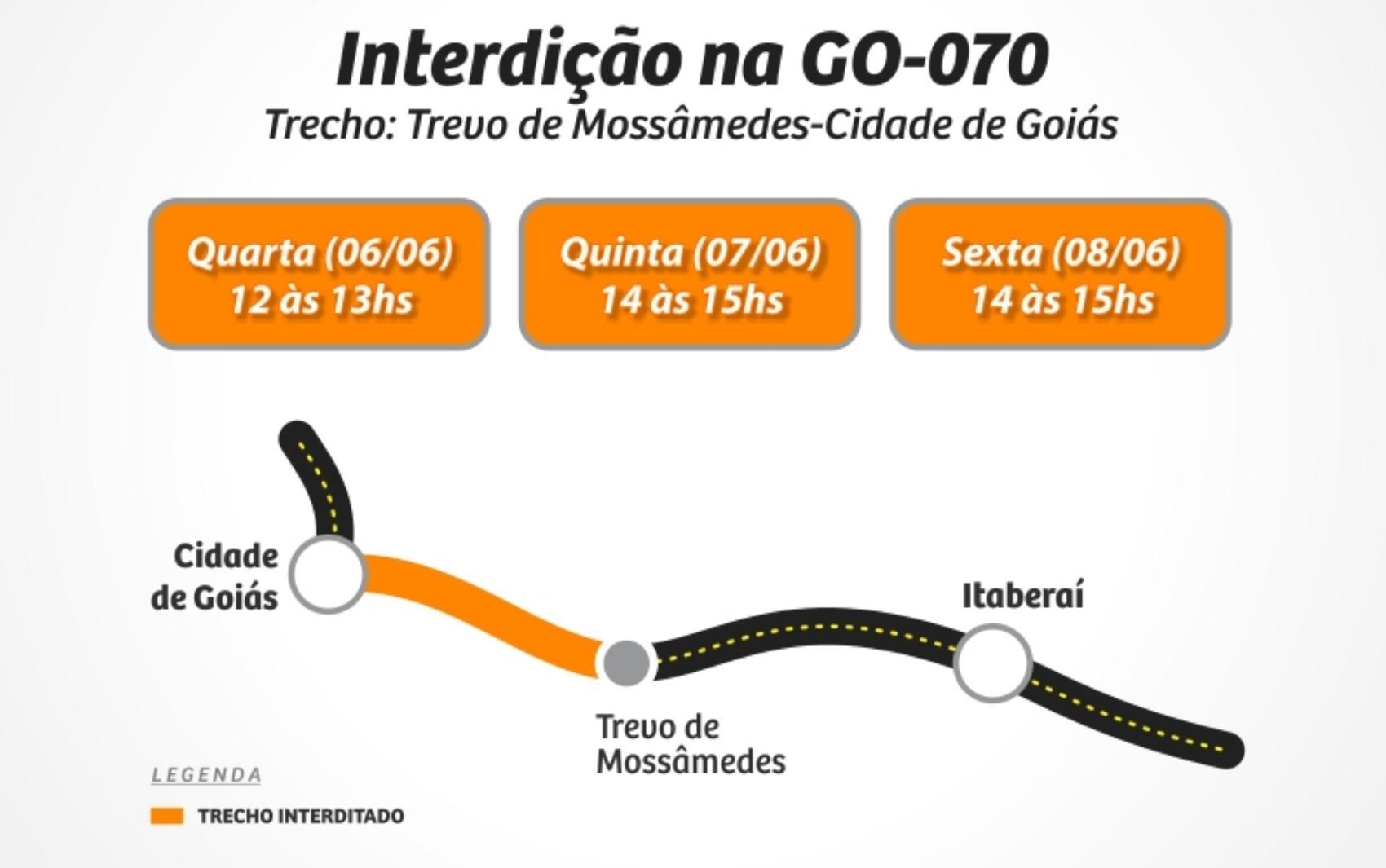 Agetop interrompe tráfego em trechos da GO-070 para obra de duplicação da rodovia