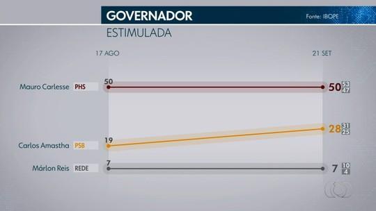 Pesquisa Ibope no Tocantins: Mauro Carlesse, 50%; Carlos Amastha, 28%