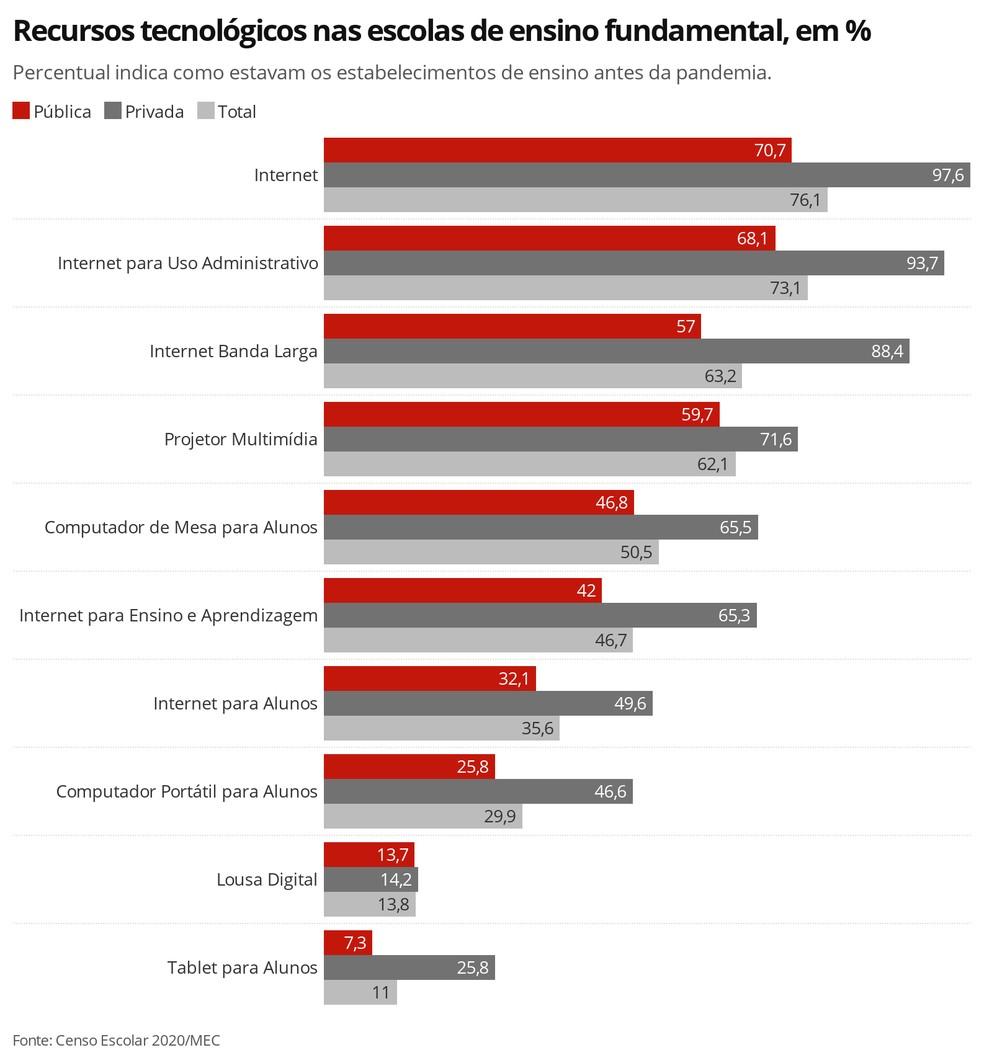 Recursos tecnológicos nas escolas de ensino fundamental — Foto: Censo da Educação Básica 2020/Inep/MEC