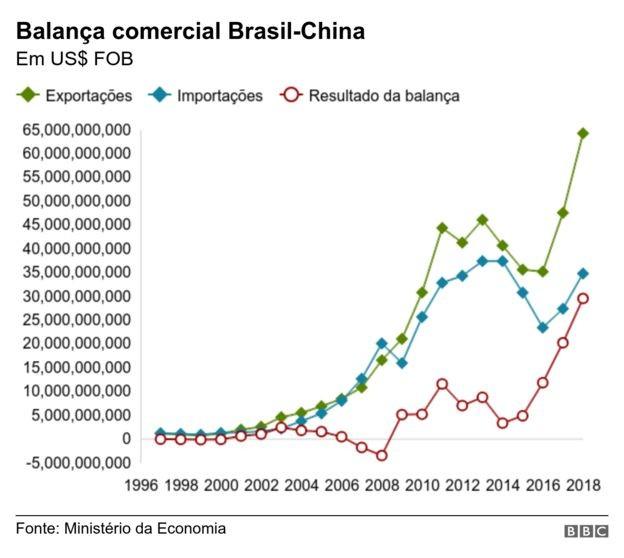 Gráfico mostra evolução da balança comercial entre Brasil e China (Foto: BBC News)