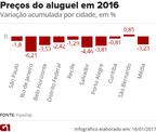 Com inflação, preços do aluguel caem quase 9% em 2016