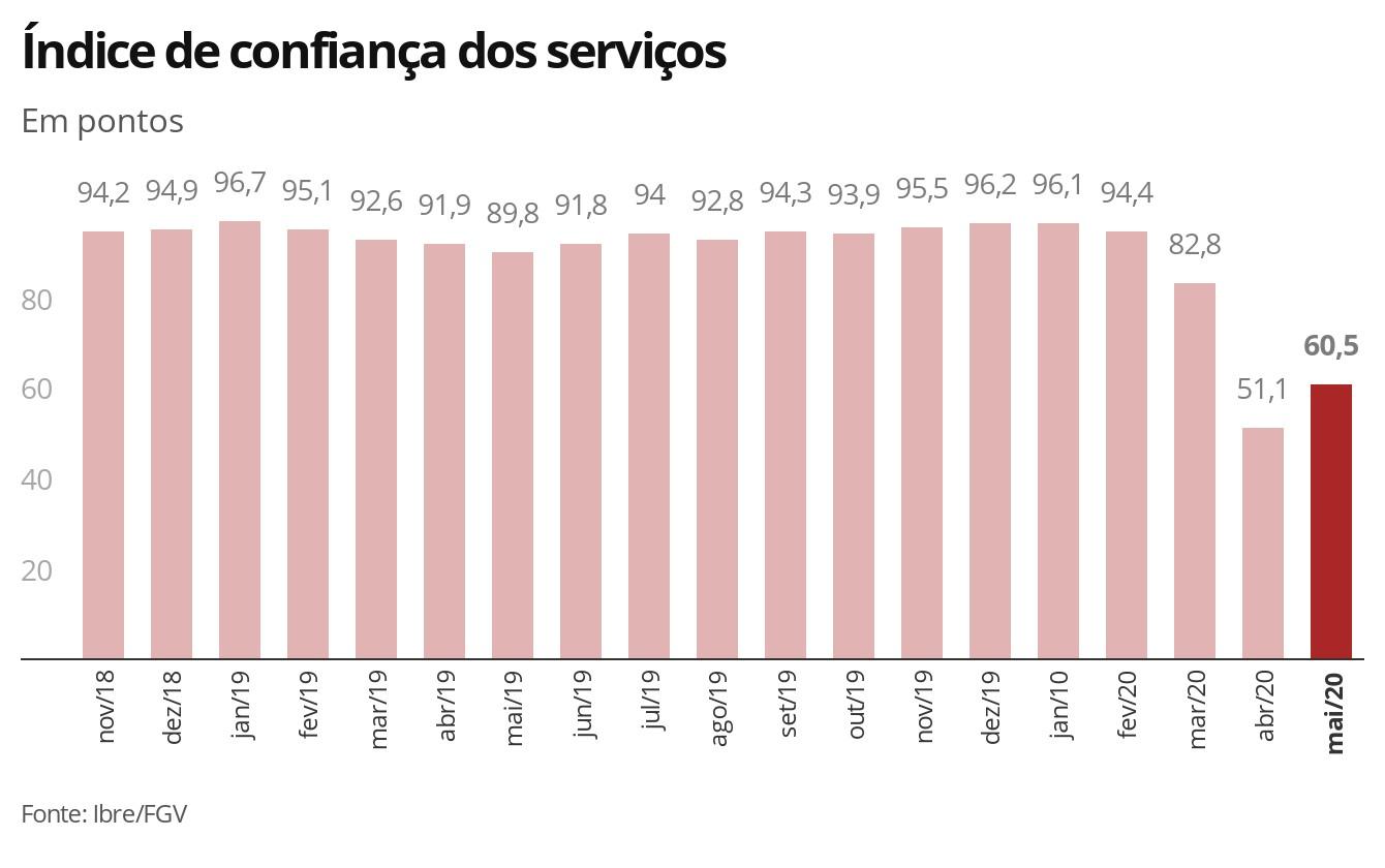 Confiança dos serviços sobe em maio após mínima histórica