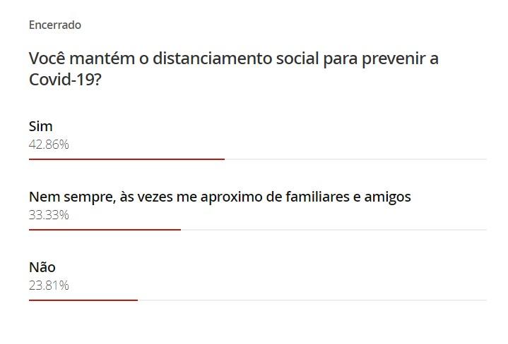 Em enquete do G1, 42,8% diz que mantém o distanciamento social para prevenir a Covid-19
