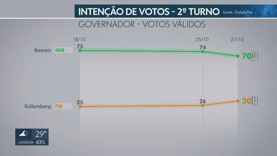 Datafolha no Distrito Federal, votos válidos: Ibaneis, 70%; Rollemberg, 30%
