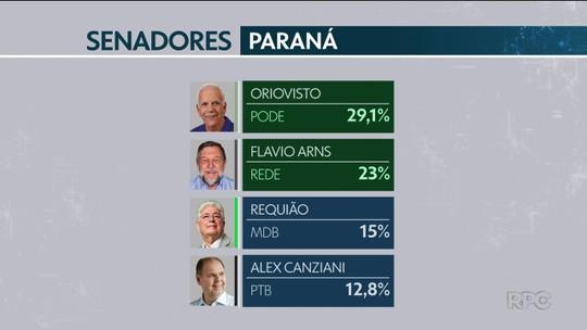 Senadores eleitos pelo Paraná afirmam que vão priorizar o combate à corrupção