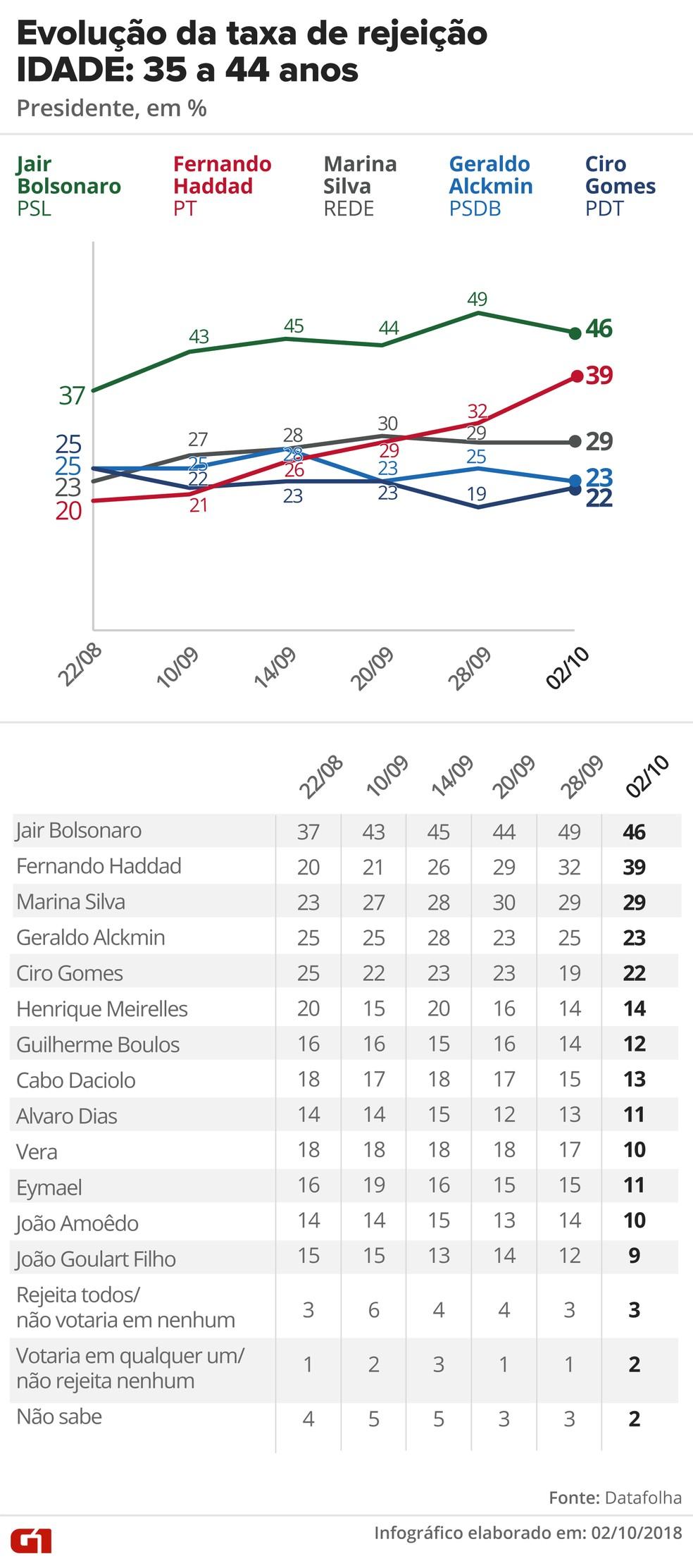 Pesquisa Datafolha, 2/10 para presidente - Rejeição - Idade: 35 a 44 anos — Foto: G1 Arte