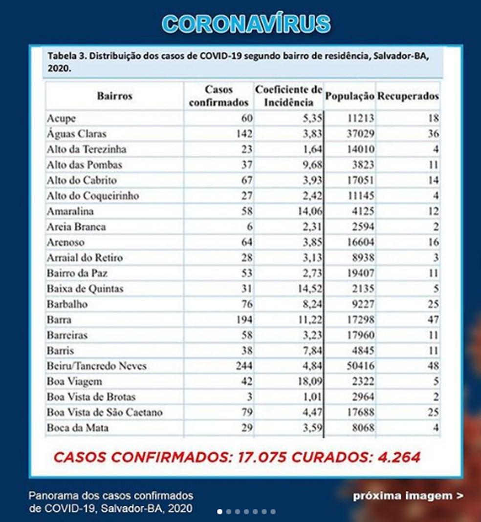 Boletim de coronavírus divulgado pela Secretaria de Saúde de Salvador — Foto: Reprodução / Instagram
