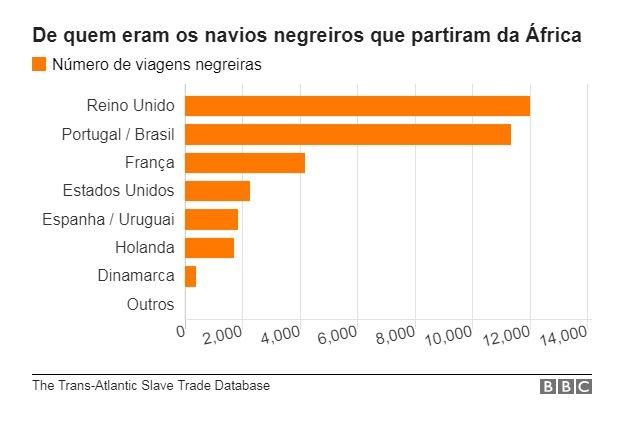 De quem eram os navios negreiros que partiram da África (Foto: BBC News Brasil)