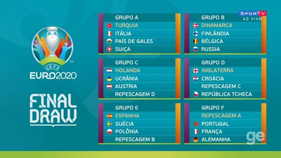 Os grupos da Eurocopa 2020 — Foto: Reprodução/SporTV