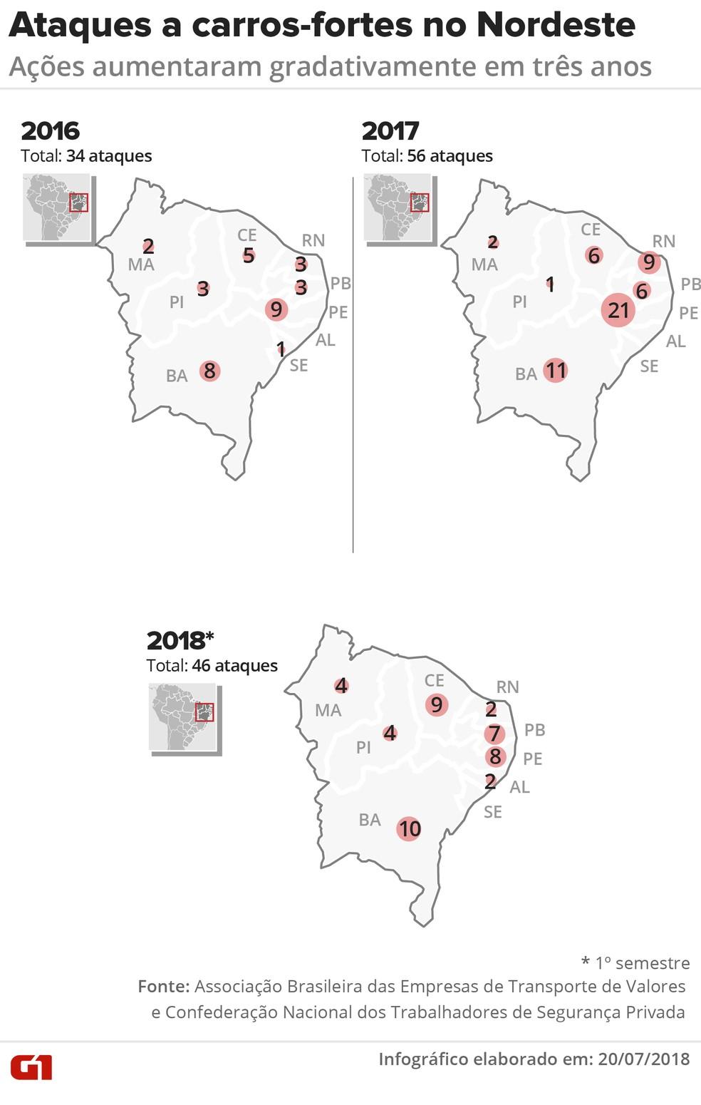Ataques a carros-fortes no Nordeste desde 2016 até o 1° semestre de 2018 (Foto: Juliane Souza e Karina Almeida)