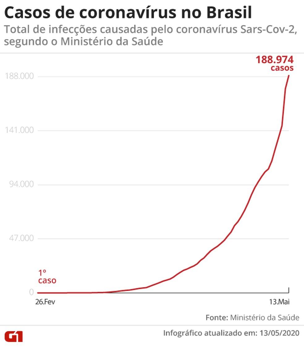 Em 24 horas foram 11.385 novos casos registrados, maior número desde o ínicio do registro. — Foto: Aparecido Gonçalves/G1