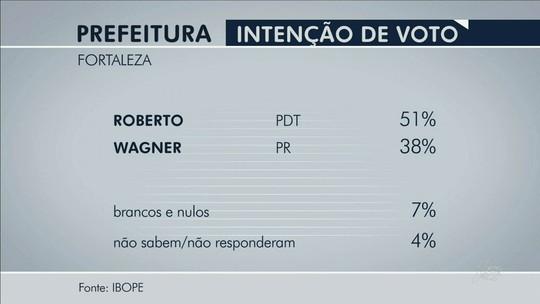 Ibope: Roberto, 51%, Wagner, 38%, brancos/nulos, 7%, não sabem, 4%