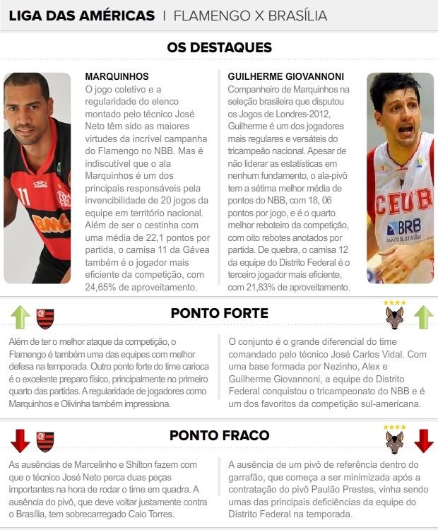 Flamengo e Brasília deixam NBB de lado e duelam pela Liga das Américas