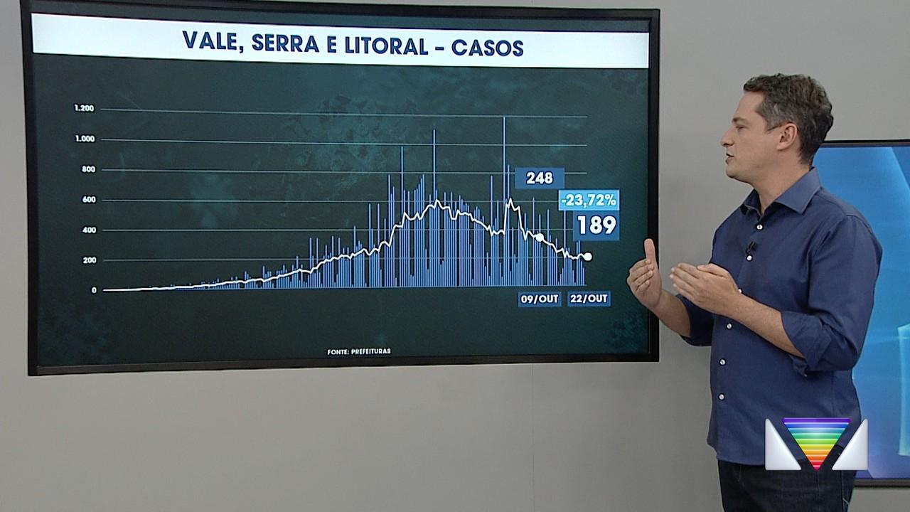 Atualização dos casos de coronavírus no Vale do Paraíba e região